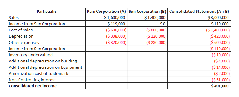Pam Corporation (A) Sun Corporation (B) Consolidated Statement (A+ B) $ 3,000,000 Particualrs $1,600,000 $119,000 $1,400,000 Sales $0 ($ 800,000) ($ 120,000) ($ 280,000) Income from Sun Corporation $119,000 ($ 600,000) ($ 308,000) ($ 320,000) ($ 1,400,000) ($ 428,000) ($ 600,000) ($ 119,000) ($ 10,000) ($ 4,000) ($ 14,000) ($ 2,000) ($ 51,000) $ 491,000 Cost of sales Depreciation Other expenses Income from Sun Corporation Inventory undervalued Additional depreciation on building Additional depreciation on Equipment Amortization cost of trademark Non-Controlling interest Consolidated net income