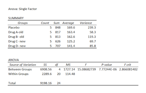 Anova: Single Factor SUMMARY Groups Placebo Count Sum Average 5 848 5 817 5 813 Variance 169.6 239.3 Drug A-old 163.4 58.3 162.6 119.3 Drug B- old Drug C-new Drug D- new 5 626 125.2 69.7 5 707 141.4 85.8 ANOVA Source of Variation Between Groups df F crit SS MS F P-value 6908.56 4 1727.14 15.08682739 7.77244E-06 2.866081402 Within Groups 2289.6 20 114.48 9198.16 Total 24