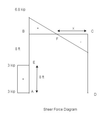 6.8 kip х В 8 ft 3 Кip 8 ft 3 кip A Sheer Force Diagram ш