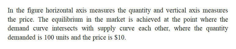 In the figure horizontal axis measures the quantity and vertical axis measures the price. The equilibrium in the market is achieved at the point where the demand curve intersects with supply curve each other, where the quantity demanded is 100 units and the price is $10.