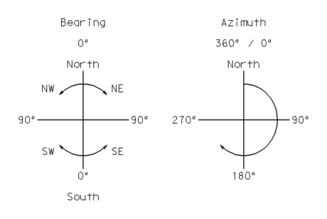 Bearing Azimuth 360° 0° Nor th North NE NW 270 90 90° 06 SW SE 180° South