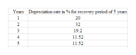 Depreciation rate in % for recovery period of 5 years 20 Years 1 32 2 19.2 3 11.52 11.52