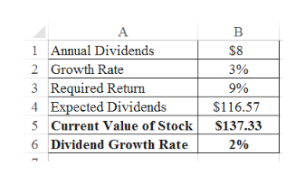 A 1Annual Dividends $8 2 Growth Rate 3% 3 Required Return 4 Expected Dividends 5 Current Value of Stock 9% $116.57 $137.33 2% 6 Dividend Growth Rate