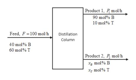 Product 1, P molh 90 mol% B 10 mol% T Feed, F 100 mol/h Distillation Column 40 mol% B 60 mol% T Product 2, P mol/h x mol% B xmol% T