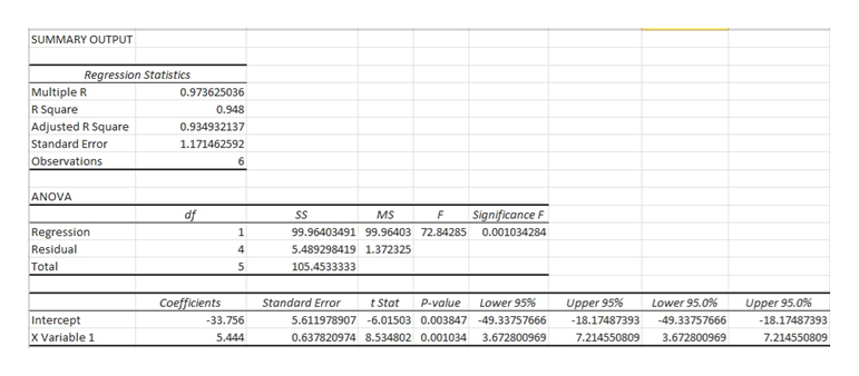 SUMMARY OUTPUT Regression Statistics Multiple R R Square 0.973625036 0.948 Adjusted R Square Standard Error 0.934932137 1.171462592 Observations 6 ANOVA Significance F df SS MS Regression 1 99.96403491 99.96403 72.84285 0.001034284 Residual 5.489298419 1.372325 Total 5 105.4533333 Lower 95% Lower 95.0% Coefficients Standard Error tStat p-value Upper 95% Upper 95.0% Intercept -33.756 5.611978907 -6.01503 0.003847 -49.33757666 18.17487393 -49.33757666 -18.17487393 x Variable 1 0.637820974 8.534802 0,001034 3.672800969 7.214550809 3.672800969 7.214550809 5.444