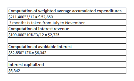 Computation of weighted average accumulated expenditures $211,400*3/12 = $ 52,850 3 months is taken from July to November Computation of interest revenue $109,000*10% 3/12 = $2,725 Computation of avoidable interest $52,850*12%=$6,342 Interest capitalized $6,342