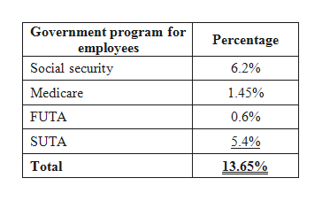 Government program for employees Social security Percentage 6.2% Medicare 1.45% FUTA 0.6% SUTA 5.4% Total 13.65%