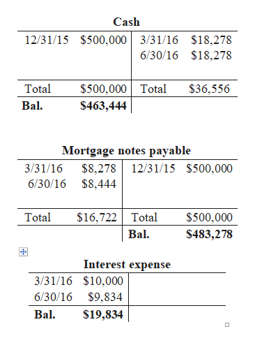 Cash 12/31/15 $500,000 3/31/16 $18,278 6/30/16 $18,278 $500,000 Total Total $36,556 Bal $463,444 Mortgage notes payable $8,278 12/31/15 $500,000 $8,444 3/31/16 6/30/16 $16,722 Total Bal Total $500,000 $483,278 Interest expense 3/31/16 $10,000 $9,834 $19,834 6/30/16 Bal.