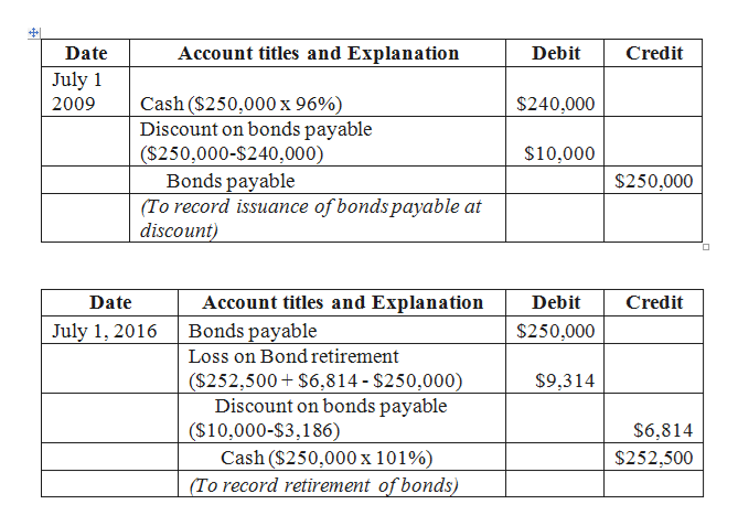 Account titles and Explanation Date Debit Credit July 1 Cash ($250,000 x 96%) Discount on bonds payable ($250,000-$240,000) Bonds payable (To record issuance of bonds payable at discount) $240,000 2009 $10,000 $250,000 Date Account titles and Explanation Debit Credit Bonds payable July 1, 2016 $250,000 Loss on Bond retirement ($252,500 $6,814- $250,000) Discount on bonds payable ($10,000-S3,186) Cash ($250,000 x 101%) (To record retirement of bonds) $9,314 $6,814 $252,500