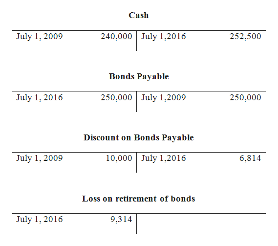 Cash 240,000 July 1,2016 July 1, 2009 252,500 Bonds Payable 250,000 July 1,2009 July 1, 2016 250,000 Discount on Bonds Payable 10,000 July 1,2016 July 1, 2009 6,814 Loss on retirement of bonds July 1, 2016 9,314