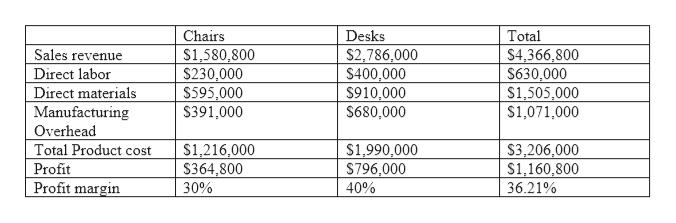 Chairs Desks Total Sales revenue $1,580,800 $230,000 $2,786,000 S400,000 S910,000 S680,000 $4,366,800 $630,000 $1,505,000 $1,071,000 Direct labor $595,000 $391,000 Direct materials Manufacturing Overhead Total Product cost $3,206,000 $1,160,800 $1,216,000 $364,800 S1,990,000 796,000 40% Profit Profit margin 30% 36.21%