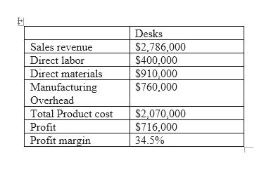 Desks Sales revenue Direct labor Direct materials Manufacturing Overhead Total Product cost S2,786,000 S400,000 S910,000 $760,000 $2,070,000 S716,000 Profit Profit margin 34.5%