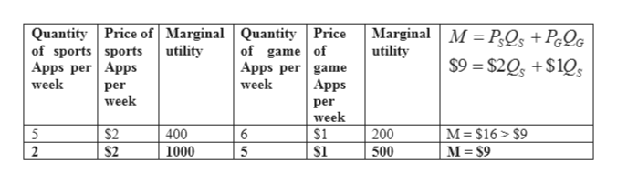Marginal M PQs +PQG utility Quantity Price of Marginal Quantity Price utility of sports sports Apps per Apps week of game of Apps per game week $9= $2Qs +$10 Аpps per week per week $1 M $16 $9 M= S9 5 $2 400 1000 200 6 $2 5 2 500
