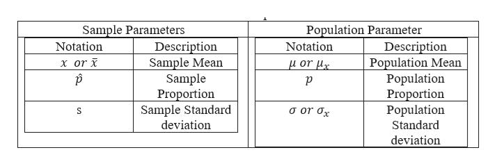 Population Parameter Description Population Mean Population Proportion Population Standard Sample Parameters Notation Description Sample Mean Sample Proportion Sample Standard deviation Notation x or μor μ S deviation
