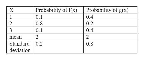 Probability of f(x) Probability of g(x) X 1 0.1 0.4 0.2 2 0.8 0.4 0.1 2 2 mean Standard 0.2 0.8 deviation
