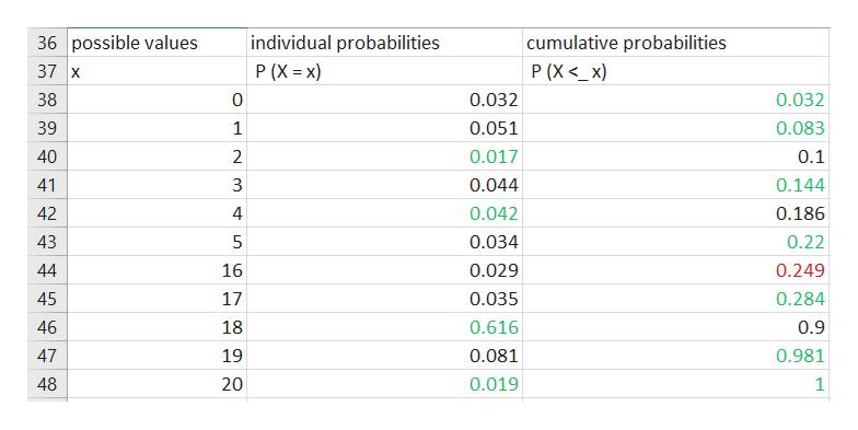 36 possible values individual probabilities cumulative probabilities 37 x P (X<_x) P (X x) 0.032 38 0 0.032 39 1 0.051 0.083 40 2 0.017 0.1 41 3 0.044 0.144 0.186 42 4 0.042 43 5 0.034 0.22 44 16 0.029 0.249 0.284 45 17 0.035 46 18 0.616 0.9 47 19 0.081 0.981 0.019 48 20 1 st LC LC