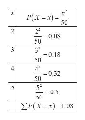 x P(Xx) 50 22 0.08 50 2 32 -0.18 50 3 42 =0.32 50 4 52 = 0.5 50 5 P(X x)1.08