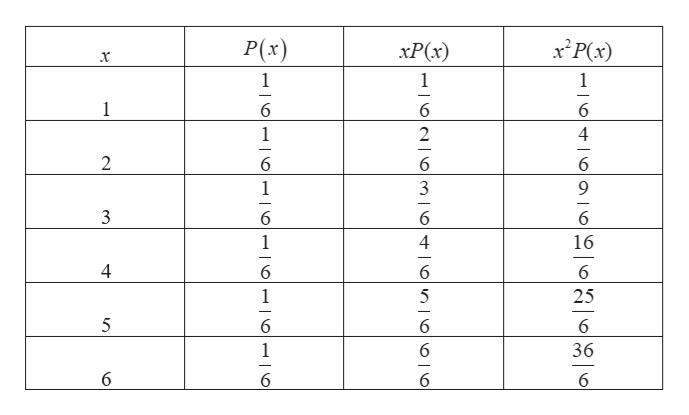 xPx) P(x) xP(x) 1 2 3 1 4 6 -|0N6mo 0n|0|0| 0