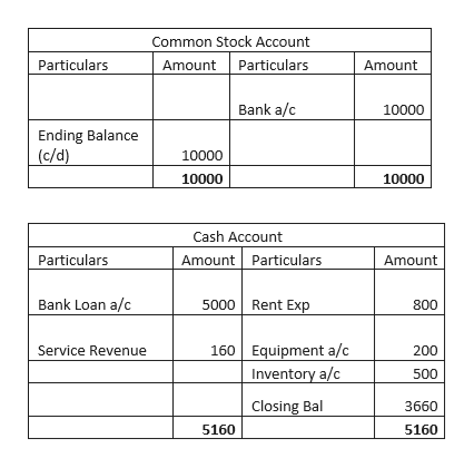 Common Stock Account Amount Particulars Particulars Amount Bank a/c 10000 Ending Balance (c/d) 10000 10000 10000 Cash Account Amount Particulars Particulars Amount Bank Loan a/c 5000 Rent Exp 800 Service Revenue 160 Equipment a/c Inventory a/c 200 500 Closing Bal 3660 5160 5160