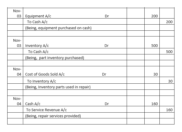 Nov 03 Equipment A/c To Cash A/c 200 Dr 200 (Being, equipment purchased on cash) Nov- 03 Inventory A/c To Cash A/c Dr 500 500 (Being, part inventory purchased) Nov 04 Cost of Goods Sold A/c Dr 30 To Inventory A/c (Being, Inventory parts used in repair) Nov Cash A/c Dr 04 160 To Service Revenue A/c 160 (Being, repair services provided) 30