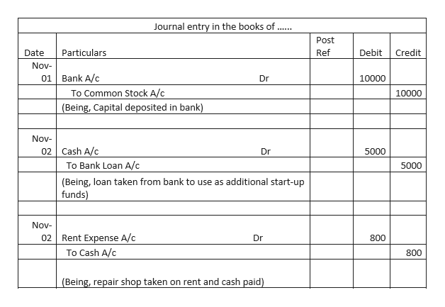 Journal entry in the books of Post Particulars Ref Debit Credit Date Nov Bank A/c 01 Dr 10000 To Common Stock A/c 10000 (Being, Capital deposited in bank) Nov 02 Cash A/c Dr 5000 To Bank Loan A/c 5000 (Being, loan taken from bank to use as additional start-up funds) Nov Rent Expense A/c 02 Dr 800 To Cash A/c 800 (Being, repair shop taken on rent and cash paid)