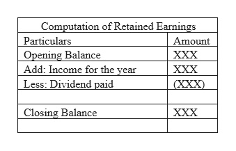 Computation of Retained Earnings Particulars Opening Balance Add: Income for the year Less: Dividend paid Amount XXX XXX (XXX Closing Balance XXX
