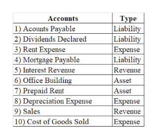 Accounts 1) Acounts Payable 2) Dividends Declared 3) Rent Expense 4) Mortgage Payable Туре Liability Liability Expense Liability Revenue Asset Asset Expense Revenue Expense 5) Interest Revenue 6) Office Building 7) Prepaid Rent 8) Depreciation Expense 9) Sales 10) Cost of Goods Sold