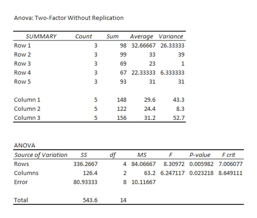Anova: Two-Factor Without Replication Average Variance SUMMARY Count Sum 98 32.66667 26.33333 Row 1 3 Row 2 33 39 99 Row 3 69 23 1 Row 4 67 22.33333 6.333333 Row 5 93 31 31 Column 1 29.6 5 148 43.3 Column 2 122 24.4 8.3 Column 3 5 156 31.2 52.7 ANOVA Source of Variation p-value F crit df MS SS F Rows 336.2667 4 84.06667 8.30972 0.005982 7.006077 Columns 126.4 2 63.2 6.247117 0.023218 8.649111 Error 80.93333 8 10.11667 Total 543.6 14 un unn