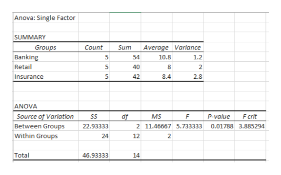 Anova: Single Factor SUMMARY Average Varian ce Groups Count Sum Banking Retail Insurance 54 10.8 1.2 8 40 2 5 42 8.4 2.8 ANOVA Source of Variation F crit df P-value SS MS F Between Groups Within Groups 22.93333 2 11.46667 5.733333 0.01788 3.885294 24 12 2 Total 46.93333 14 n n