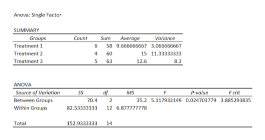 Anova: Single Factor SUMMARY Groups Count Variance Sum Average Treatment 1 6 58 9.666666667 3.066666667 4 Treatment 2 60 15 11.33333333 Treatment 3 5 63 12.6 8.3 ANOVA Source of Variation SS df F P-value F crit MS Between Groups 70.4 35.2 5.117932149 0.024703779 3.885293835 Within Groups 82.53333333 12 6.877777778 Total 152.9333333 14