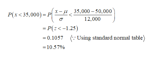 x-u35,000 50,000 P(x<35,000) P 12,000 -P(z<-1.25) 0.1057 Using standard normal table) =10.57%