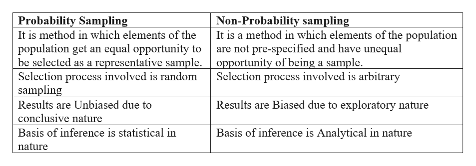 Probability Sampling It is method in which elements of the Non-Probability sampling It is a method in which elements of the population are not pre-specified and have unequal opportunity of being a sample. Selection process involved is arbitrary population get an equal opportunity to be selected as a representative sample. Selection process involved is random sampling Results are Biased due to exploratory nature Results are Unbiased due to conclusive nature Basis of inference is Analytical in nature Basis of inference is statistical in nature