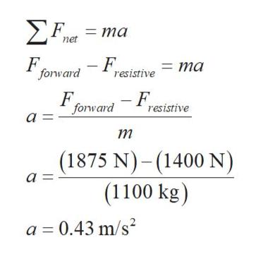 >F ma net F forward -Fresistive ma - F resistive F forward a = т (1875 N)-(1400 N) а - (1100 kg) a 0.43 m/s2