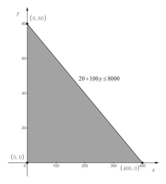 (0, 80) 80 60 20+100y 8000 40 20 (0,0) 300 (400, 0) 200 100 400