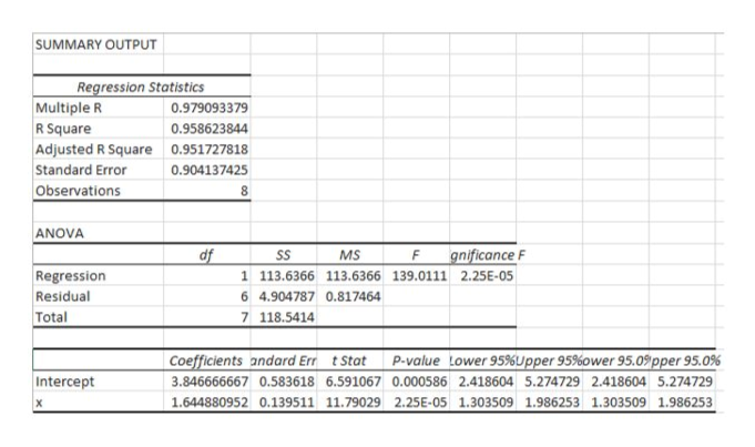 SUMMARY OUTPUT Regression Statistics 0.979093379 Multiple R R Square Adjusted R Square Standard Error Observations 0.958623844 0.951727818 0.904137425 8 ANOVA df gnificance F SS MS Regression Residual 1 113.6366 113.6366 139.0111 2.25E-05 6 4.904787 0.817464 Total 7 118.5414 Coefficients andard Err tStat P-value Lower 95%Upper 95%ower 95.0pper 95.0% Intercept 3.846666667 0.583618 6.591067 0.000586 2.418604 5.274729 2.418604 5.2774729 1.644880952 0.139511 11.79029 2.25E-05 1.303509 1.986253 1.303509 1.986253 X