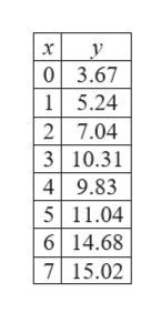 у 03.67 15.24 2 7.04 3 10.31 49.83 5 11.04 6 14.68 7 15.02 х