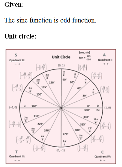 Answered: Use the unit circle and the fact that… | bartleby