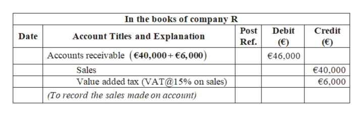 In the books of company R Debit Post Credit Date Account Titles and Explanation Ref (€) (€) Accounts receivable (€40,000+ €6,000) €46,000 Sales €40,000 Value added tax (VAT@15% on sales) €6,000 (To record the sales made on account)