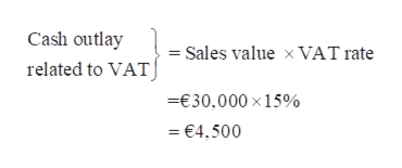 Cash outlay Sales value x VAT rate related to VAT E30.000 x 15% =€4,500