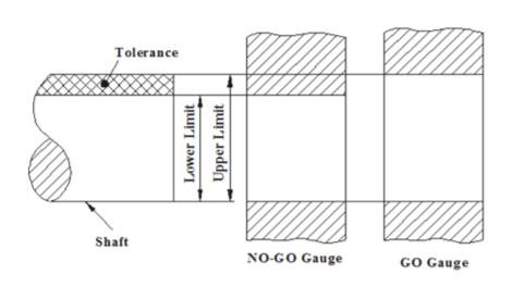 Tolerance Shaft NO-GO Gauge GO Gauge Lower Limit Upper Limit