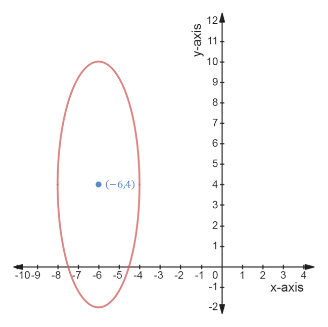 124 10+ 9 8+ 74 5+ (-6,4) 4+ 3+ 2+ 1+ + + + + -10-9 -8 Ť -6 -5-4 -3 -2 -1 0 1 2 -1+ X-ахis -2 CO LO 11 y-axis