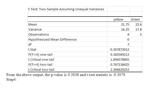 t-Test: Two-Sample Assuming Unequal Variances yellow Green Mean 21.75 22.6 17.8 Variance 16.25 Observations 4 5 Hypothesized Mean Difference 0 df t Stat -0.307872012 P(T<=t) one-tail 0.383569213 t Critical one-tail 1.894578605 P(T<=t) two-tail 0.767138425 t Critical two-tail 2.364624252 From the above output, the p-value is 0.3836 and t-test statistic is -0.3079 Step4