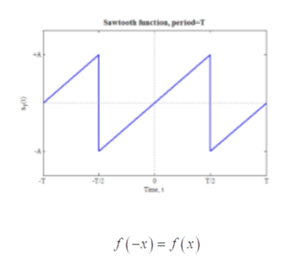 Sawtooth function, perled-T -T2 T2 Time f(x) (x)