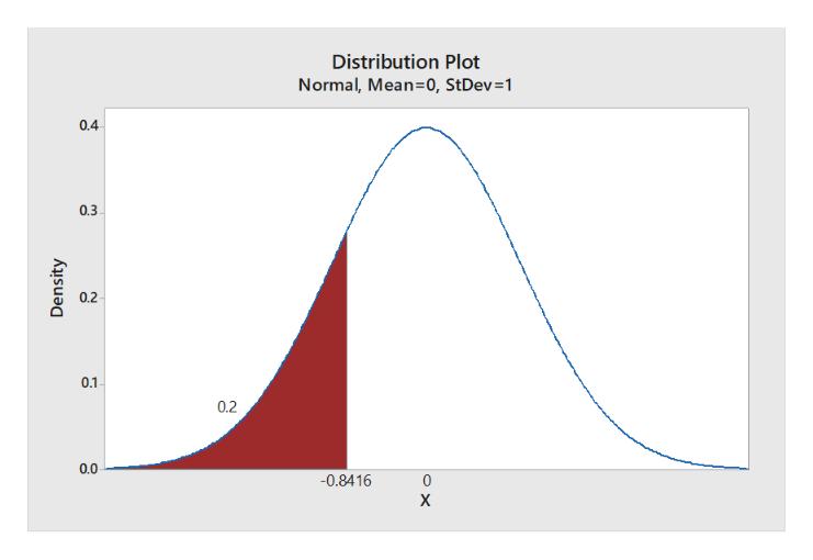 Distribution Plot Normal, Mean-0, StDev=1 0.4 0.3 0.2 0.1 0.2 0.0 -0.8416 0 X Density