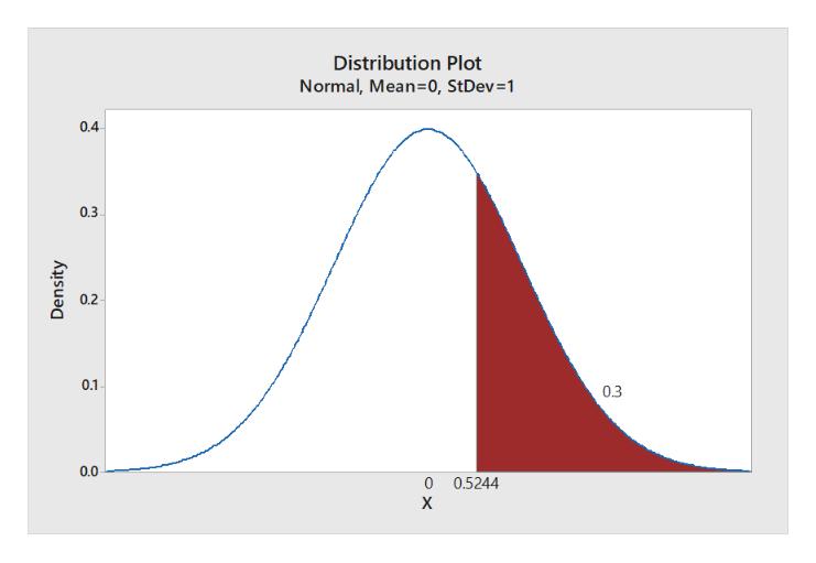 Distribution Plot Normal, Mean=0, StDev=1 0.4 0.3 0.2 0.1 0.3 0.0 0 0.5244 х Density O