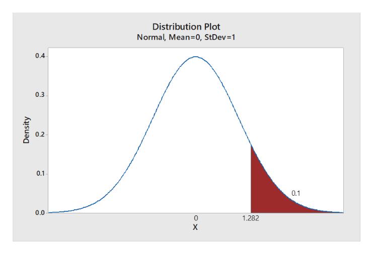 Distribution Plot Normal, Mean-0, StDev=1 0.4 0.3 0.2 0.1 0.1 0.0 1.282 X Density