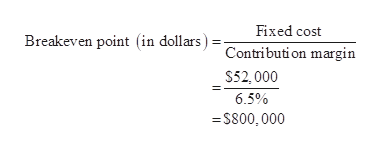 Fixed cost Breakeven point (in dollars Contribution margin $52, 000 6.5% S800,000