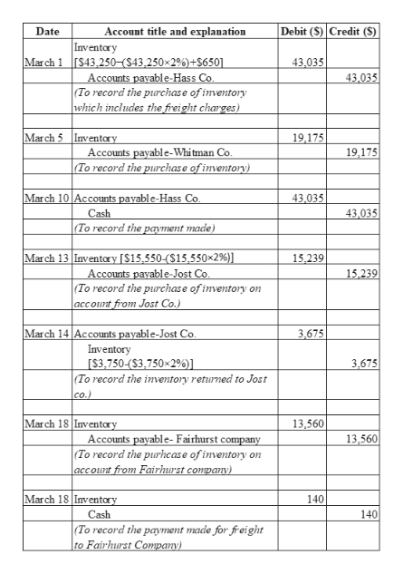 Debit (S) Credit (S) Account title and explanation Date Inventory Mar ch 1S43,250-($43,250 2%)+$650] 43,035 Accounts payable-Hass Co (To record the purchase of inventory which includes the freight charges) 43,035 March 5 Inventory 19,175 Accounts payable-Whi tman Co To record the purchase of inventory) 19,175 43,035 March 10 Accounts payable-Hass Co 43,035 Cash (To record the payment made) March 13 Inventory [$15,550-($15,550x29%)] Accounts payable-Jost Co (To record the purchase of inventory account from Jost Co.) 15,239 15,239 on March 14 Accounts payable-Jost Co. 3,675 Inventory [$3,750-($3,750 2%)] 3,675 (To record the inventory returned to Jost co.) March 18 Inventory 13,560 13,560 Accounts payable- Fairhurst company (To record the purhease of inventory on |account from Fairhurst compan) March 18 Imventory 140 Cash 140 (To record the payment made for freight to Fairhurst Company)