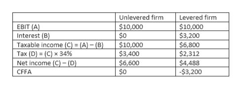 Unlevered firm Levered firm $10,000 $0 EBIT (A) $10,000 $3,200 Interest (B) Taxable income (C) = (A) - (B) Tax (D) (C) x 34% Net income (C)-(D). $10,000 $3,400 $6,600 $0 $6,800 $2,312 $4,488 -$3,200 CFFA