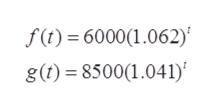 f(t)= 6000(1.062) g(t)8500(1.041)
